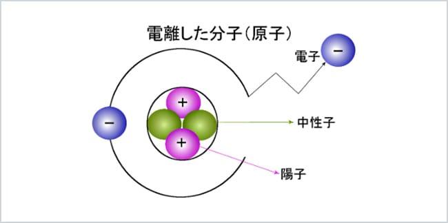 電離した分子(原子)